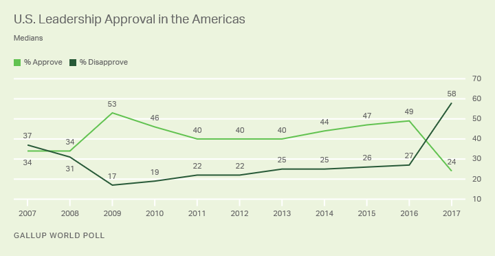 http://news.gallup.com/poll/225761/world-approval-leadership-drops-new-low.aspx